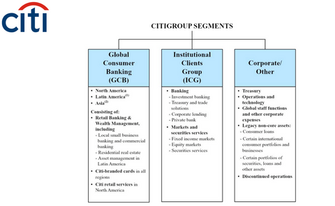 Citigroup Corporate Structure