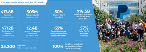 PayPal Stats Infographic