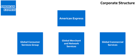 American Express Corporate Structure Org Chart