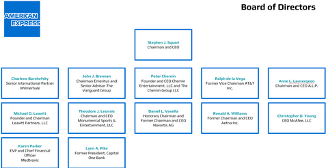 American Express Board of Directors Org Chart