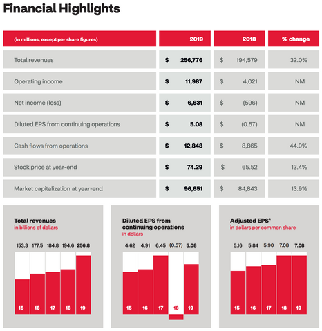 CVS Financial Highlights