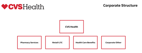 CVS corporate structure org chart