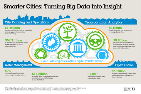 Smart City IoT infographic