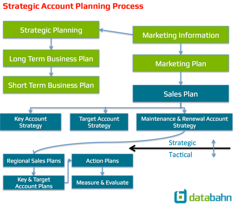 Strategic Account Planning Process