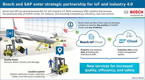 Bosch SAP Industrial IoT partnership
