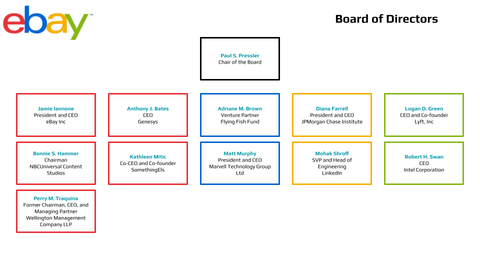 eBay Board of Directors