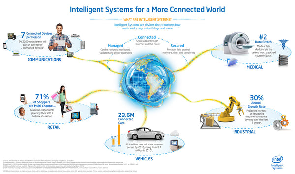 IoT Infographic from Intel