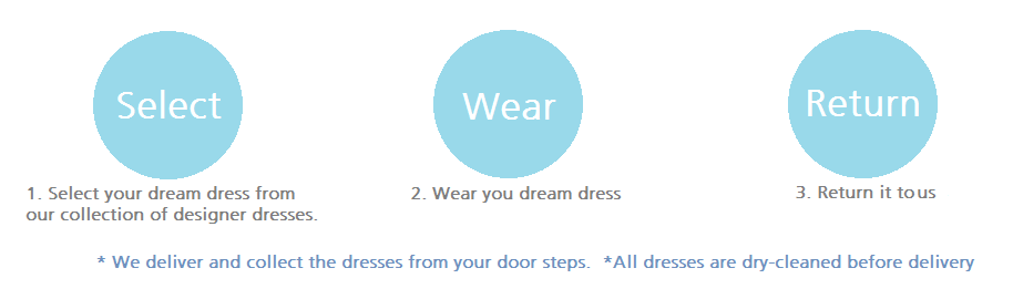 3 steps to rent your dream dress. Select | Wear | Return