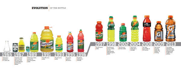 The History of Gatorade Bottle