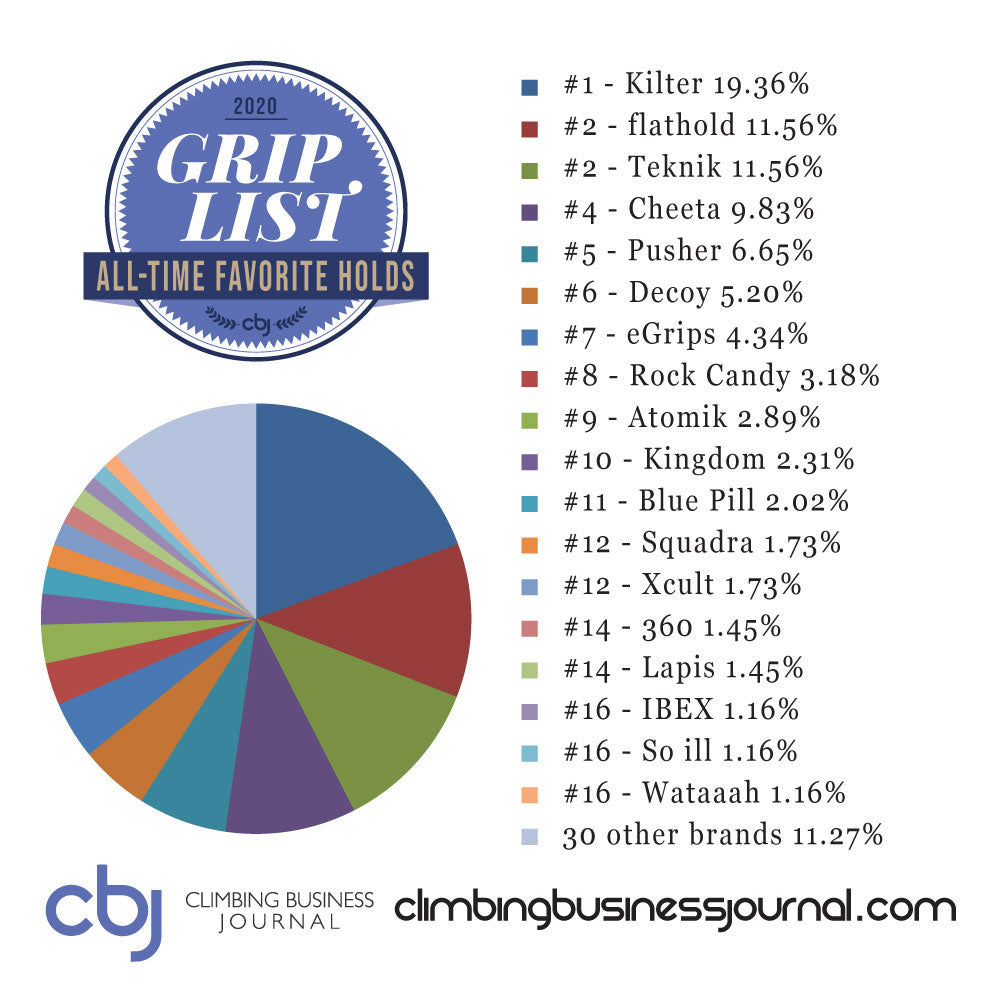 Climbing Business Journal All Time Favorite Brand 2020