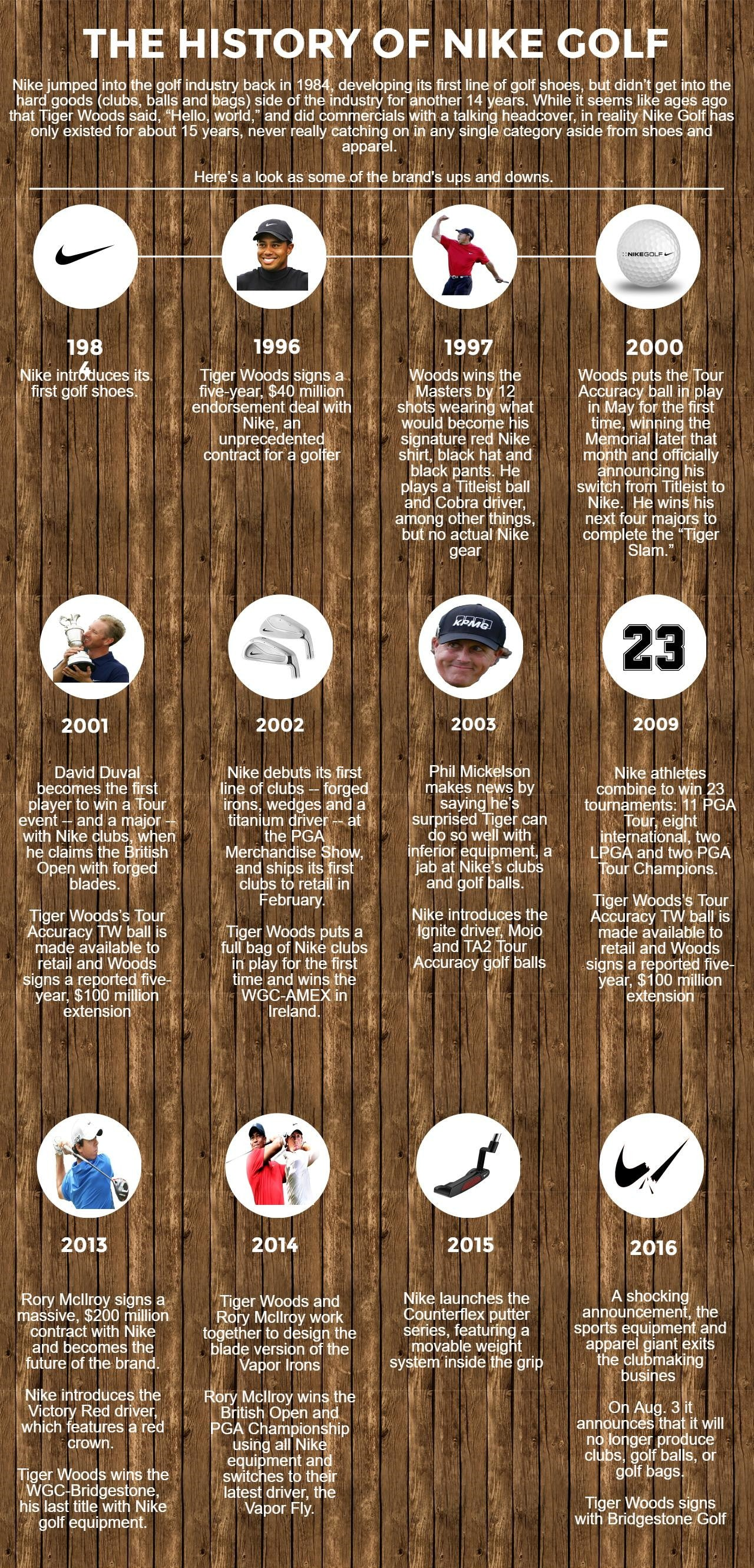 History Of Nike Golf Infograpphic