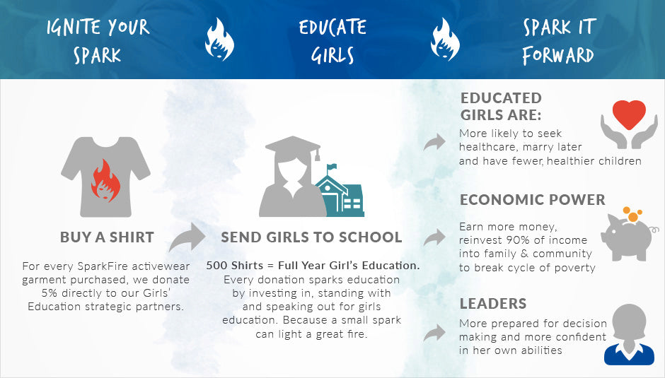 Ignite the Spark Infographic