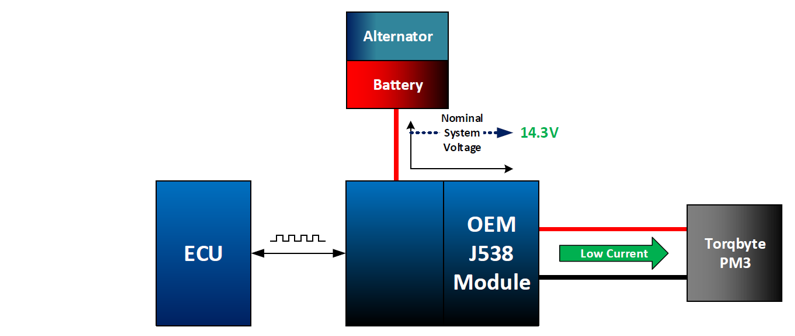 PM3 Normal System Voltage