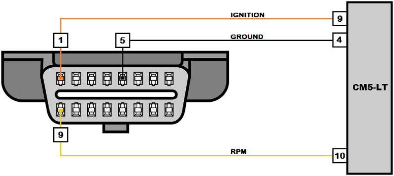 BMW OBD-II Connections