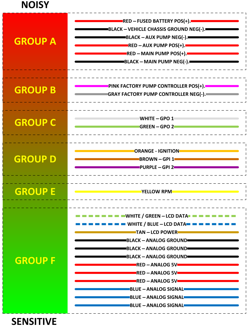 CM5 Wire Groups