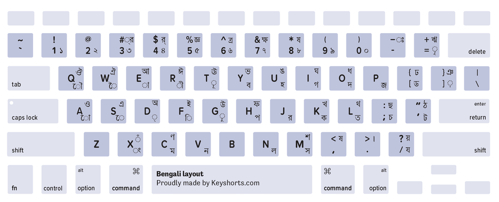 MacBook Keyboard Layout Identification Guide | Keyshorts Blog