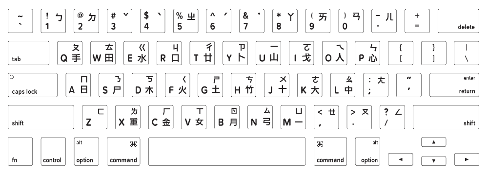 Macbook chinese taiwanese keyboard layout