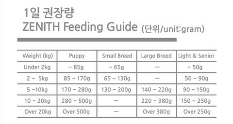 Bow Wow Dry Dog Food Feeding Guideliness