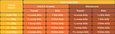 Joint Guard Dogs Dosage