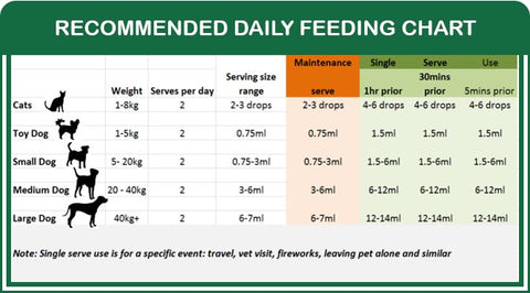 Natural Animal Solutions Calm Anxiety Supplement Feeding Chart