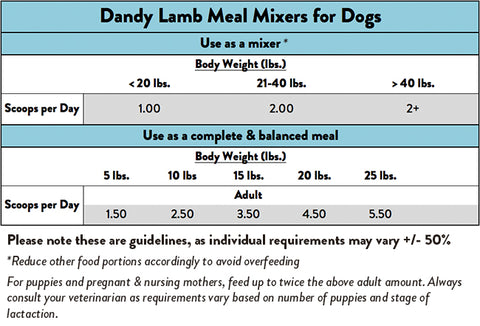 Feeding Guide for Stella & Chewy's Dandy Lamb Dog Meal Mixers