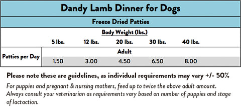 Feeding Guide - Stella & Chewy's Dandy Lamb Freeze Dried Patties For Dogs