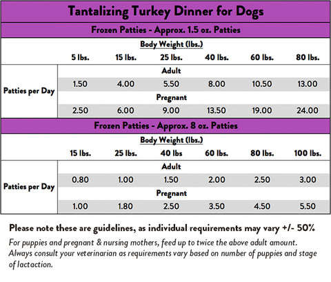 Feeding Chart for Stella & Chewy's Tantalizing Turkey Dinner Patties For Dogs