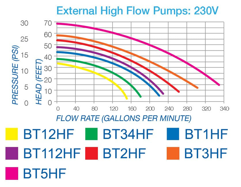 PondBuilder: 230v High Flow External Pump