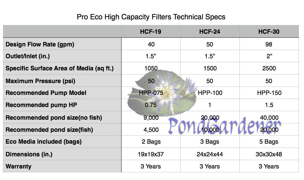 Pro Eco HCF High Capacity Filters