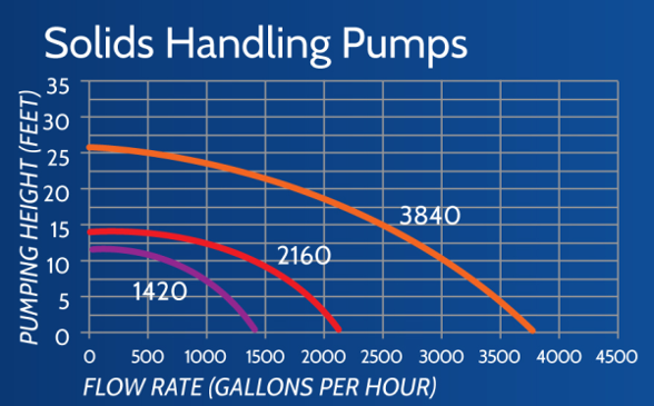 PondBuilder Solids Handling Pumps