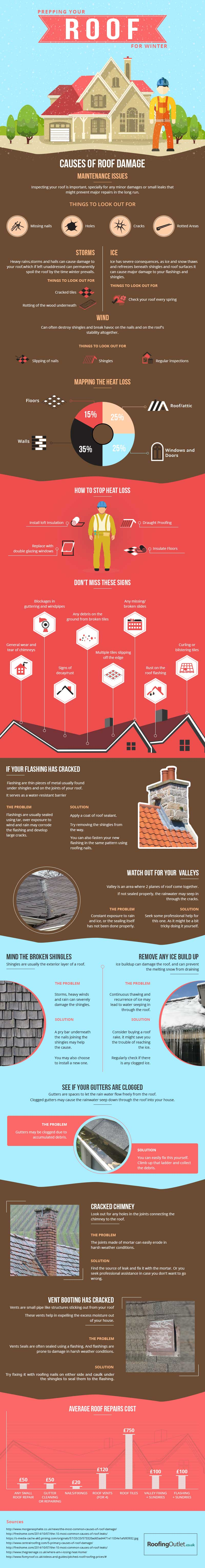 Prepping your roof infographic