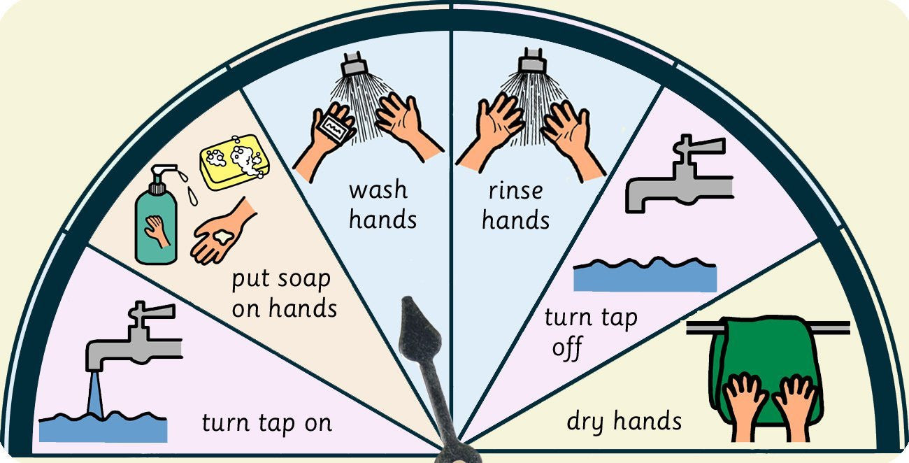 I Can Wash My Hands Symbol Point & Select Choice Board Chart ...