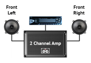 Four Channel Amplifier Installation | AMP4-Install - Lockdown Security