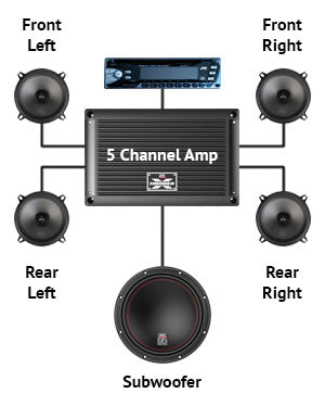 Five Channel Amplifier Installation | AMP5-Install - Lockdown Security