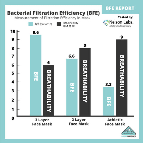 BFE and Breathability