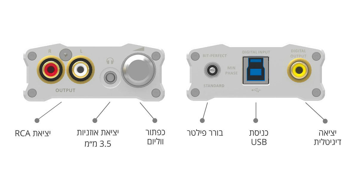 Diagram for iFi audio micro iDAC2 : ממיר DAC ומגבר אוזניות