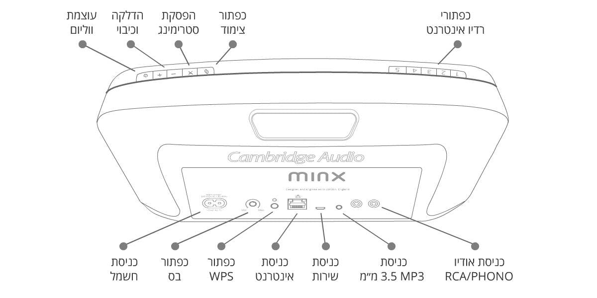 Diagram for Cambridge Audio Minx Air 100 : רמקול אלחוטי מוגבר