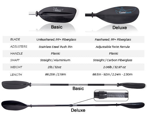 basic vs. deluxe paddles