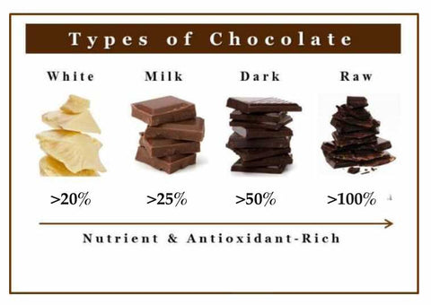 Chocolate Percentages Chart