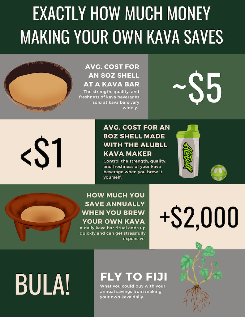 How much money making your own kava saves