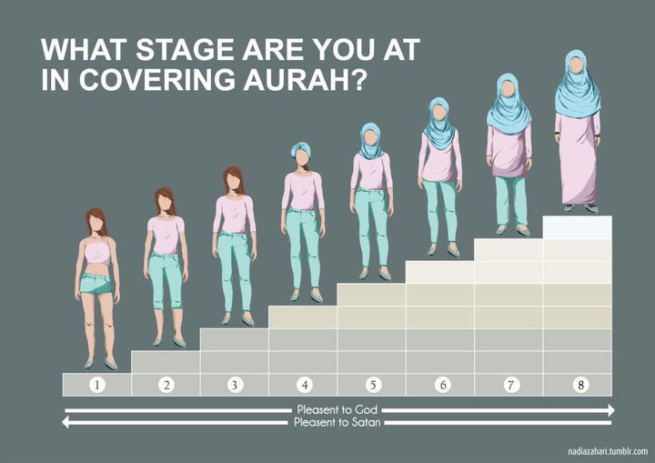 The levels of awrah that a muslim woman should know