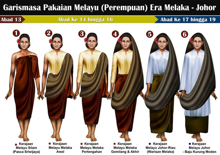 Why is telekung important among the ladies