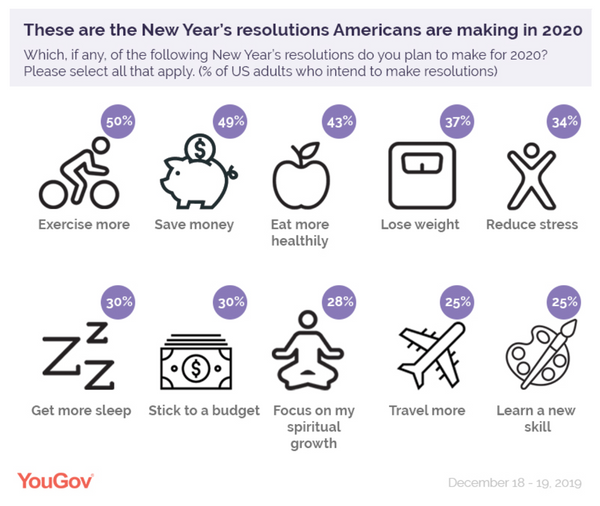 YouGov New Year's Resolutions research and statistics