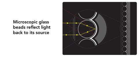 catadioptric glass bead diagram - reflectt light back to its source.