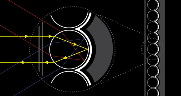 Retroreflective Diagram shows a light photon bouncing around in a catadioptric glass sphere to return to its source
