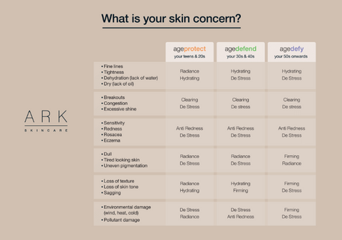 ARK Skincare's Skin concern product guide