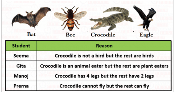 CBSE Science Class 2 Sample papers on Animals - Set 01