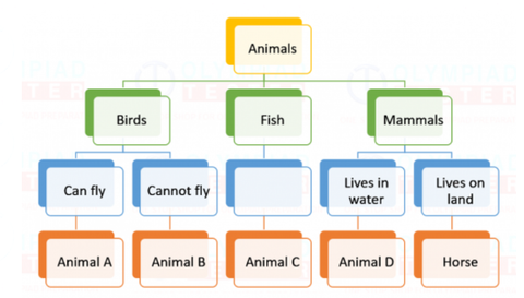 ic: NSO Class 3 Sample paper on animals - Question 7