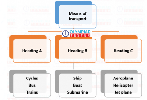 NSO Class 3 Sample paper on transport and communication