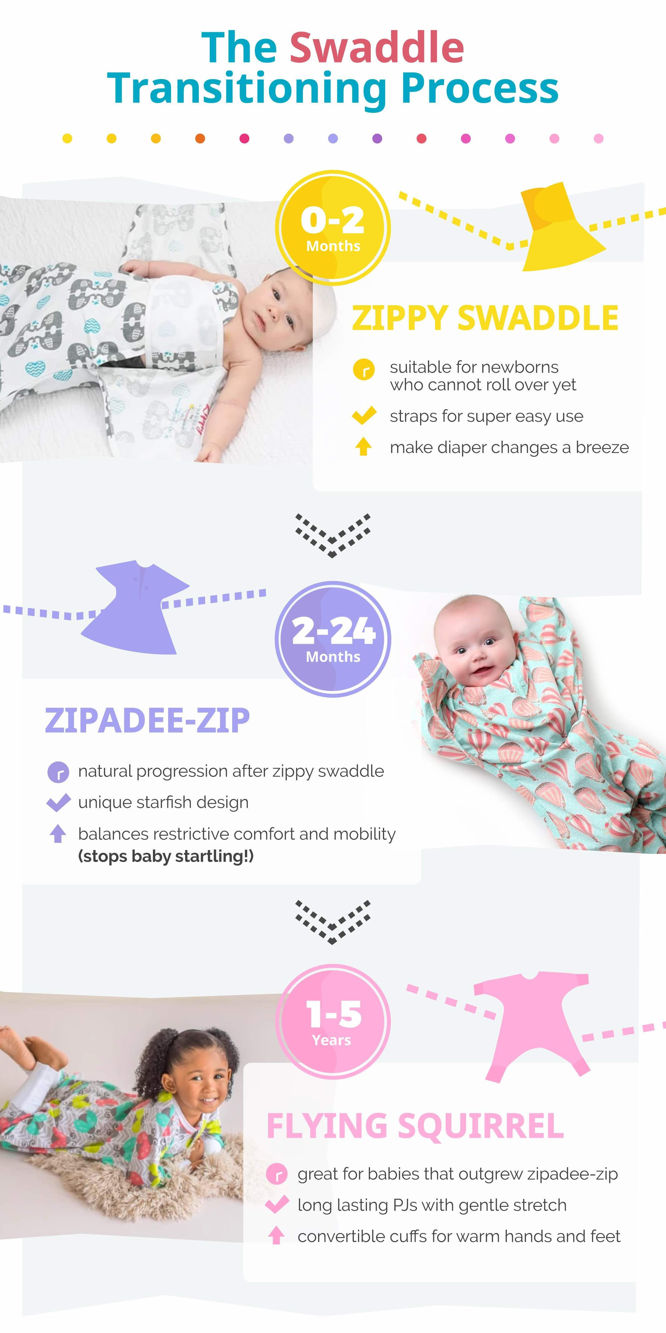 Swaddle transitioning products to prevent startle and moro reflex infographic.